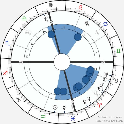 John Hadl wikipedia, horoscope, astrology, instagram