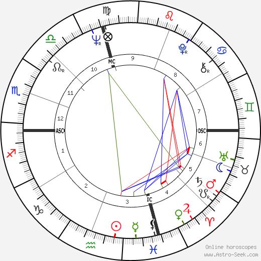 John Hadl tema natale, oroscopo, John Hadl oroscopi gratuiti, astrologia