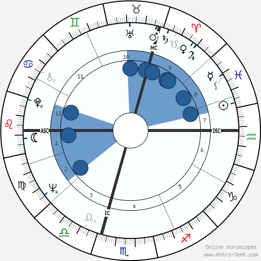 Judy Cornwell wikipedia, horoscope, astrology, instagram