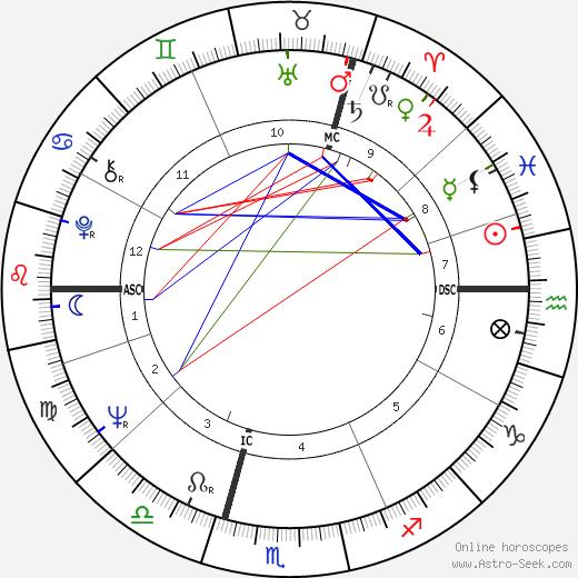 Judy Cornwell день рождения гороскоп, Judy Cornwell Натальная карта онлайн