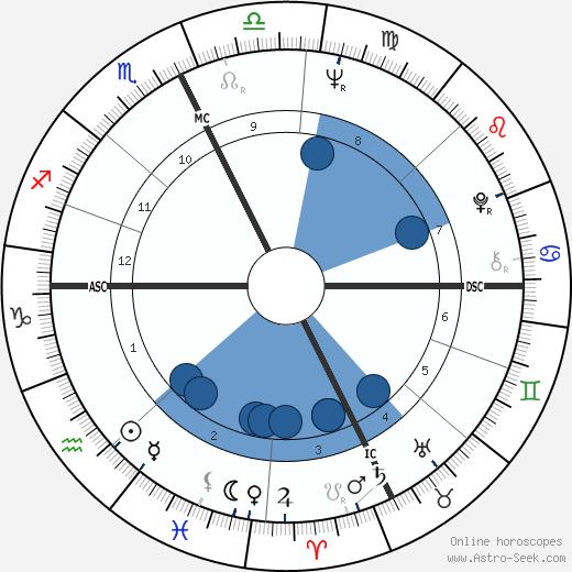 Kathy Ford wikipedia, horoscope, astrology, instagram