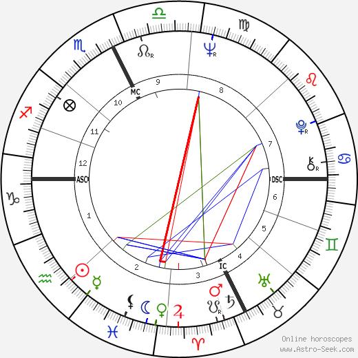 Kathy Ford tema natale, oroscopo, Kathy Ford oroscopi gratuiti, astrologia
