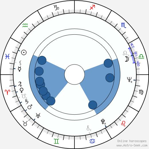 Ludmila Dabrowska wikipedia, horoscope, astrology, instagram