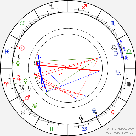 Ludmila Dabrowska astro natal birth chart, Ludmila Dabrowska horoscope, astrology