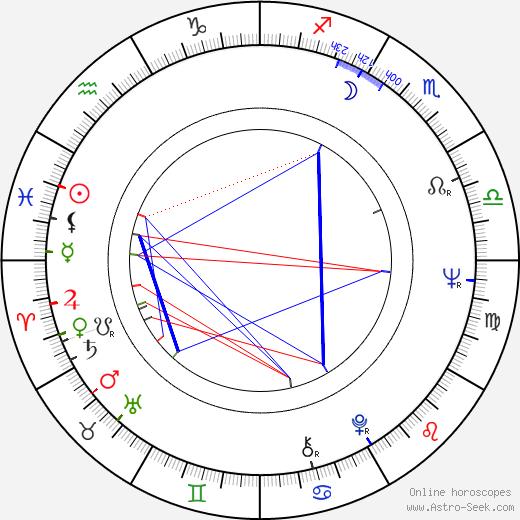 Margit Carstensen birth chart, Margit Carstensen astro natal horoscope, astrology