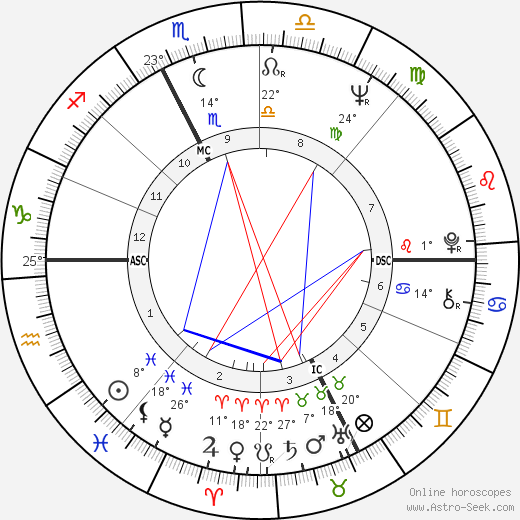 Mario Andretti birth chart, biography, wikipedia 2020, 2021