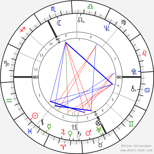 Mario Andretti Birth Chart Horoscope Date Of Birth Astro