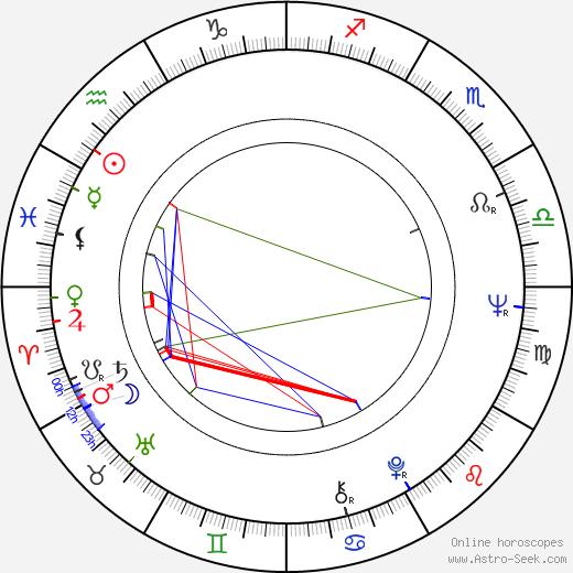 Marko Čermák birth chart, Marko Čermák astro natal horoscope, astrology