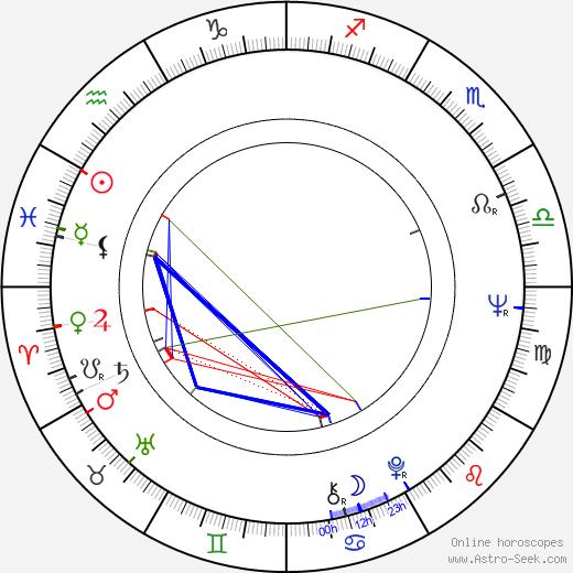 Mikhail Belikov birth chart, Mikhail Belikov astro natal horoscope, astrology