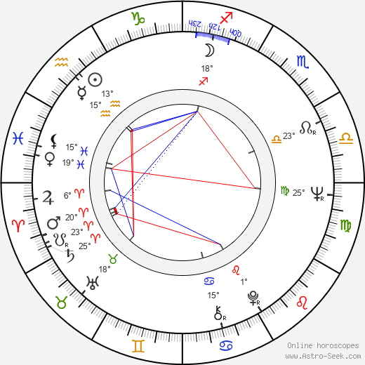 Milan Lasica birth chart, biography, wikipedia 2018, 2019
