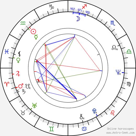 Milan Lasica birth chart, Milan Lasica astro natal horoscope, astrology