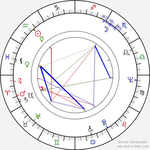Paul Bollen birth chart, Paul Bollen astro natal horoscope, astrology