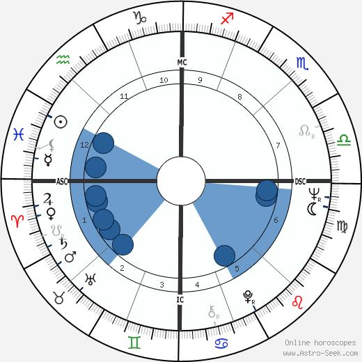 Peter Duel wikipedia, horoscope, astrology, instagram