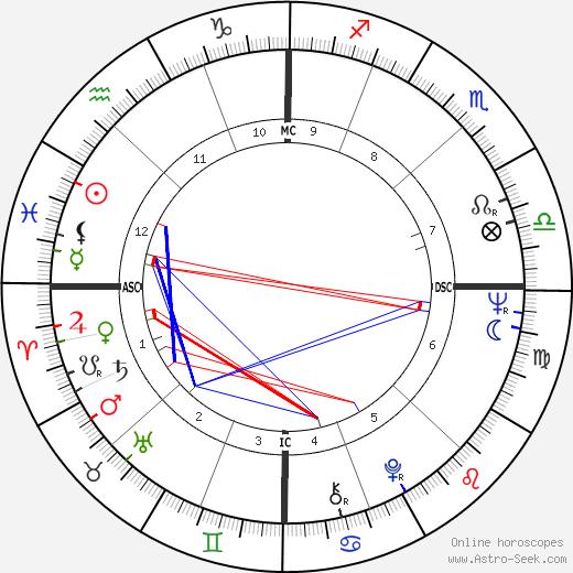 Peter Duel tema natale, oroscopo, Peter Duel oroscopi gratuiti, astrologia