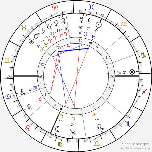 Peter Fonda birth chart, biography, wikipedia 2019, 2020
