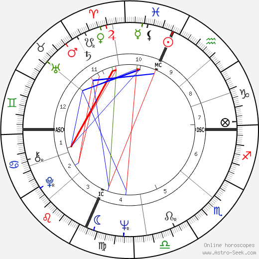 Peter Fonda astro natal birth chart, Peter Fonda horoscope, astrology