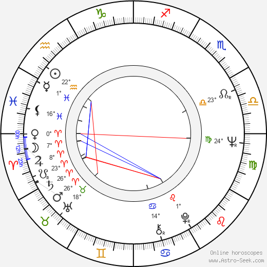 Ralph Bates birth chart, biography, wikipedia 2019, 2020