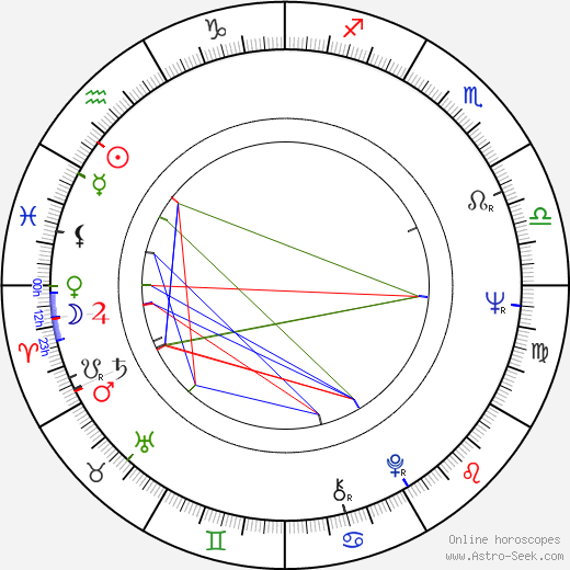Ralph Bates birth chart, Ralph Bates astro natal horoscope, astrology