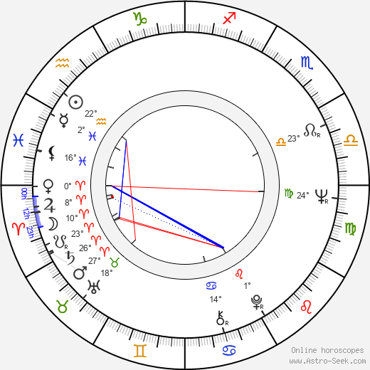 Richard Lynch birth chart, biography, wikipedia 2018, 2019