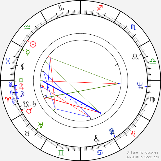 Richard Lynch astro natal birth chart, Richard Lynch horoscope, astrology