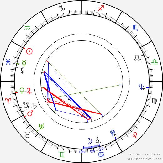 Smokey Robinson birth chart, Smokey Robinson astro natal horoscope, astrology