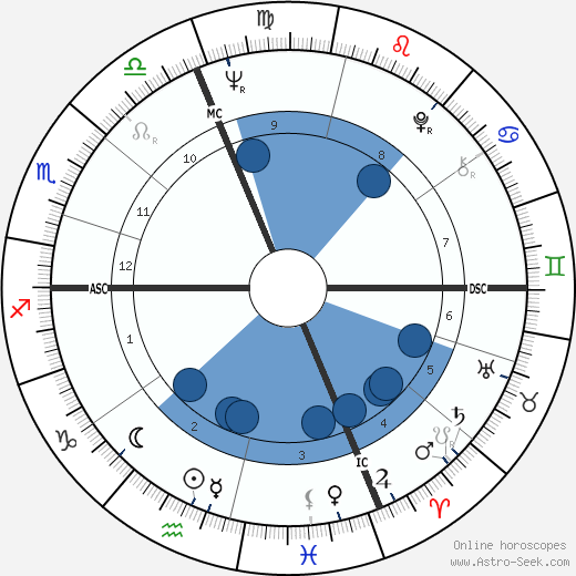 Tom Brokaw wikipedia, horoscope, astrology, instagram