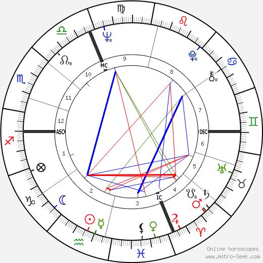 Том Брокау Tom Brokaw день рождения гороскоп, Tom Brokaw Натальная карта онлайн
