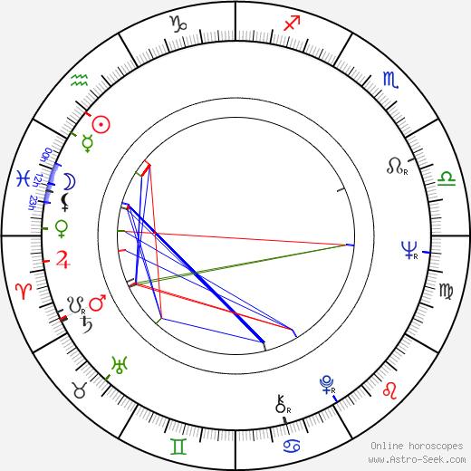 Vesa Raiskio день рождения гороскоп, Vesa Raiskio Натальная карта онлайн