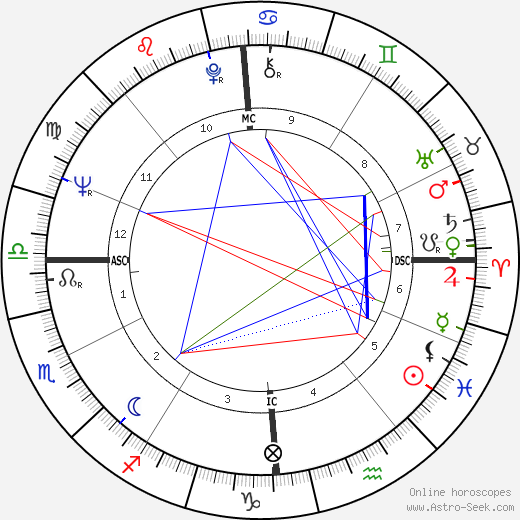 Йожеф Йожефович Сабо Yozhef Sabo день рождения гороскоп, Yozhef Sabo Натальная карта онлайн