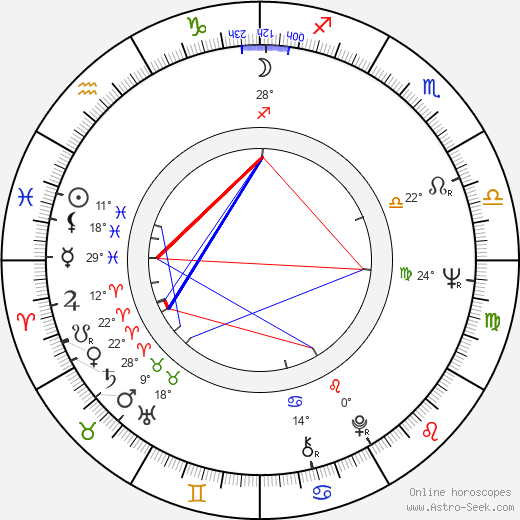 Adela Gáborová birth chart, biography, wikipedia 2019, 2020