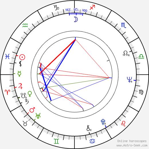 Adela Gáborová astro natal birth chart, Adela Gáborová horoscope, astrology