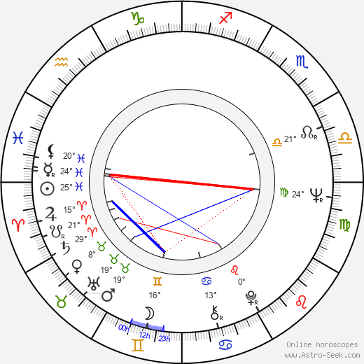 Aida Zyablikova birth chart, biography, wikipedia 2018, 2019