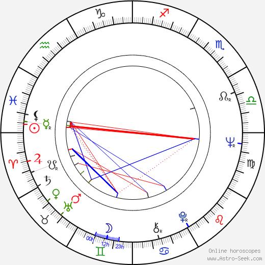 Aida Zyablikova astro natal birth chart, Aida Zyablikova horoscope, astrology