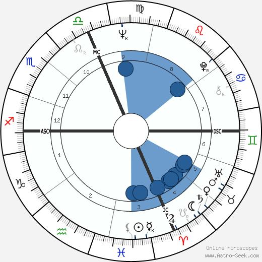 Al Jarreau wikipedia, horoscope, astrology, instagram