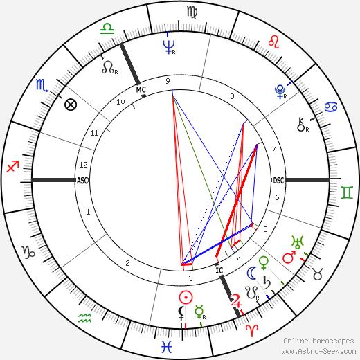 Al Jarreau tema natale, oroscopo, Al Jarreau oroscopi gratuiti, astrologia