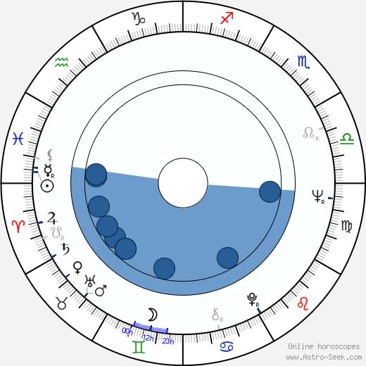 Aleksander Iwaniec wikipedia, horoscope, astrology, instagram