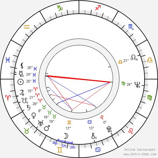 Aleksander Iwaniec birth chart, biography, wikipedia 2020, 2021