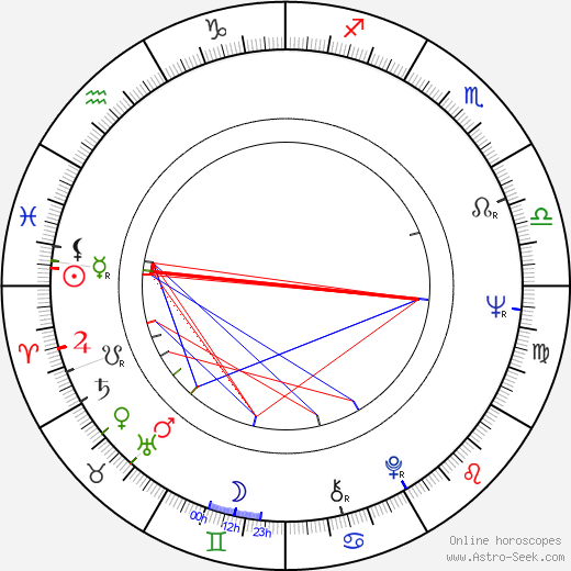 Aleksander Iwaniec birth chart, Aleksander Iwaniec astro natal horoscope, astrology
