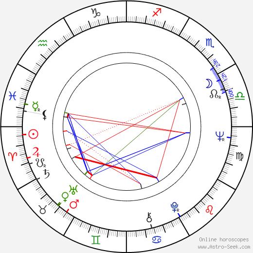 Aleksandr Proshkin tema natale, oroscopo, Aleksandr Proshkin oroscopi gratuiti, astrologia