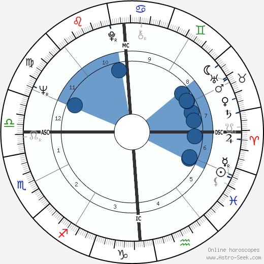 Amedeo Amodio wikipedia, horoscope, astrology, instagram