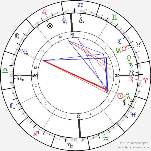 Amedeo Amodio день рождения гороскоп, Amedeo Amodio Натальная карта онлайн