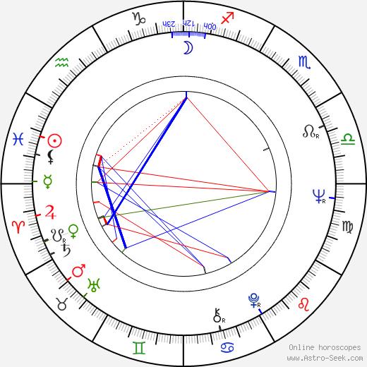 Andrzej Korzynski день рождения гороскоп, Andrzej Korzynski Натальная карта онлайн