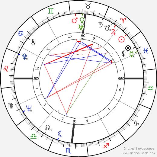 Анита Брайант Anita Bryant день рождения гороскоп, Anita Bryant Натальная карта онлайн