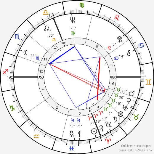 Austin Pendleton birth chart, biography, wikipedia 2020, 2021