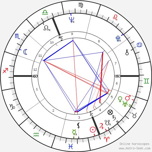 Austin Pendleton birth chart, Austin Pendleton astro natal horoscope, astrology