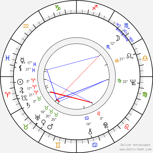 Bohuslav Kalva birth chart, biography, wikipedia 2018, 2019