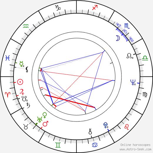 Bohuslav Kalva birth chart, Bohuslav Kalva astro natal horoscope, astrology