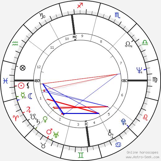 Christian Gion день рождения гороскоп, Christian Gion Натальная карта онлайн