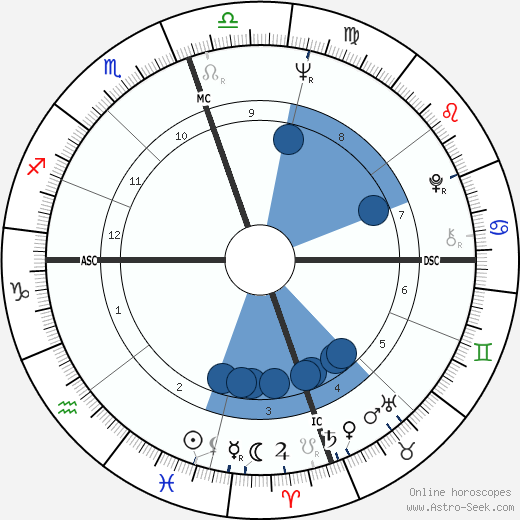 Chuck Norris wikipedia, horoscope, astrology, instagram