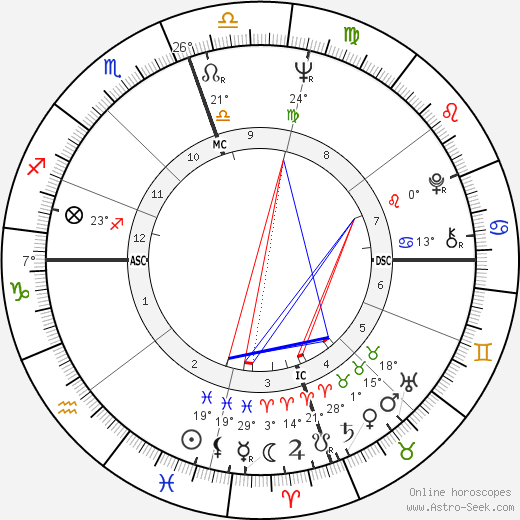 Chuck Norris birth chart, biography, wikipedia 2019, 2020